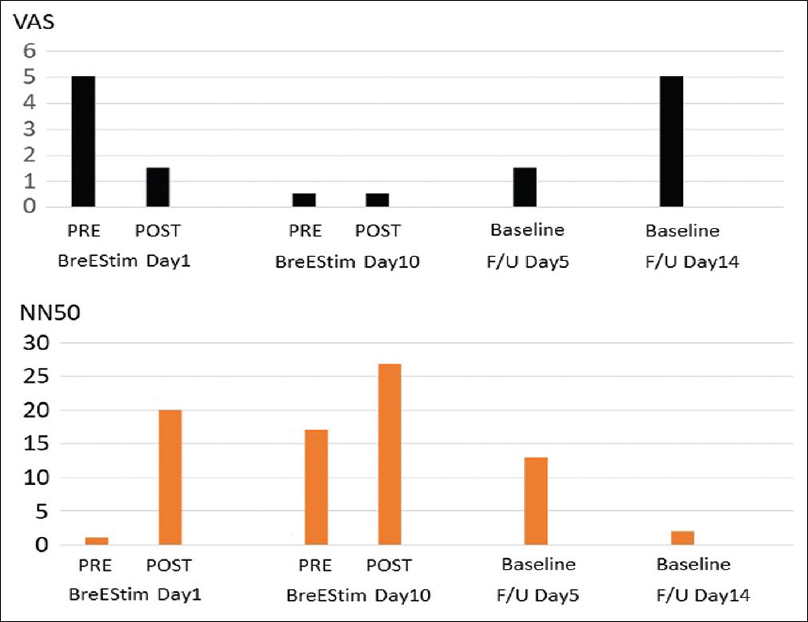 Figure 4: Neuromodulatory and analgesic effects of 10 sessions of active breathing-controlled electrical stimulation treatment. F/U: Follow-up; VAS: Visual analog scale; NN50: An HRV parameter that reflects the parasympathetic activity. Details are described in the text.